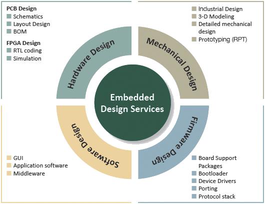 Electronic Design Engineering Solotronics